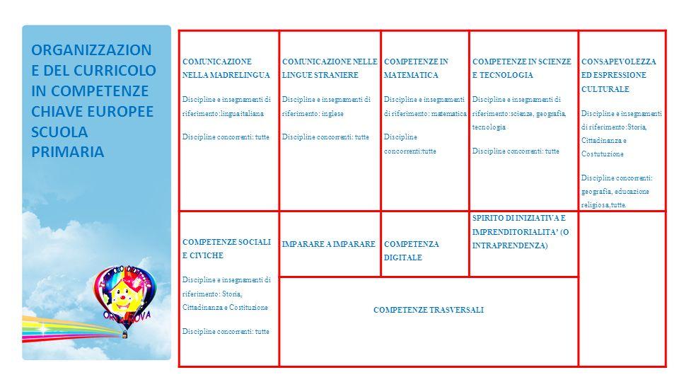 COMUNICAZIONE NELLA MADRELINGUA Discipline e insegnamenti di riferimento:lingua italiana Discipline concorrenti: tutte COMUNICAZIONE NELLE LINGUE STRA