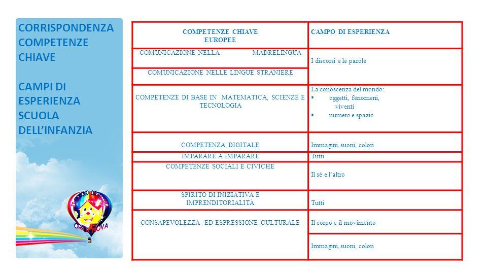 COMPETENZE CHIAVE EUROPEE CAMPO DI ESPERIENZA COMUNICAZIONE NELLA MADRELINGUA I discorsi e le parole COMUNICAZIONE NELLE LINGUE STRANIERE COMPETENZE D