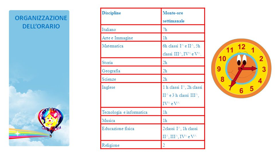 ORGANIZZAZIONE DELLORARIO Discipline Monte-ore settimanale Italiano7h Arte e Immagine1h Matematica 6h classi I^ e II^, 5h classi III^, IV^ e V^. Stori