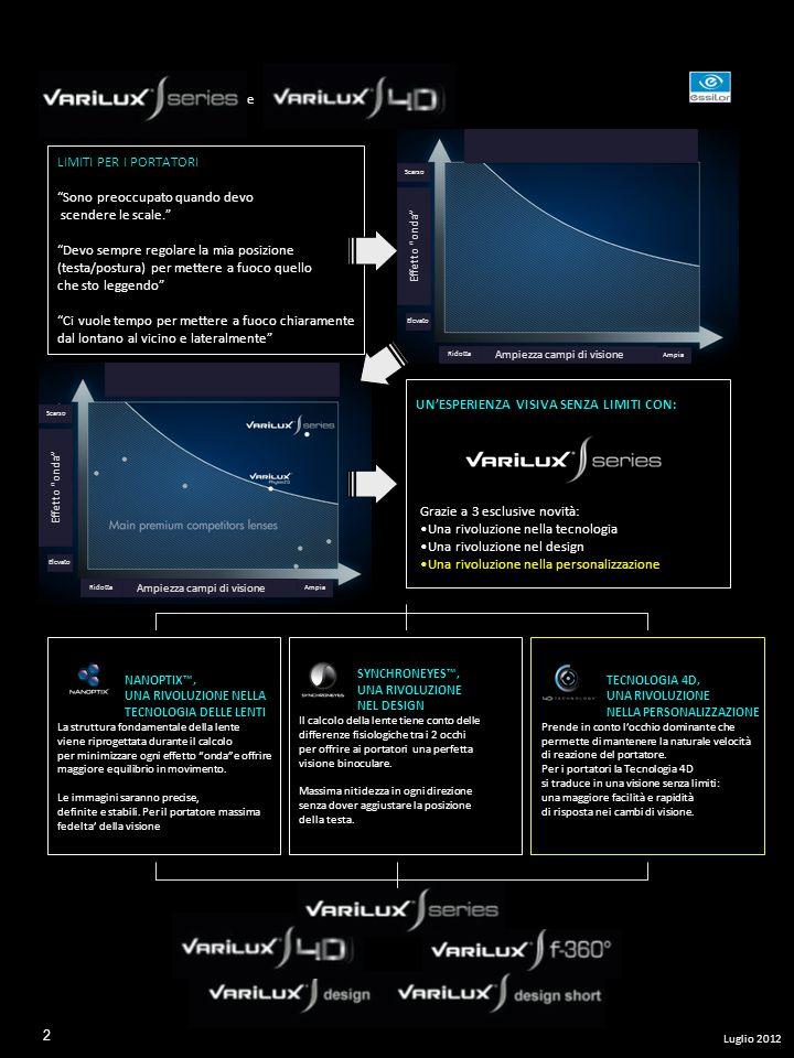 LIMITI/PROBLEMA Esperienza portatori con lenti progressive: Effetto onda percezione deformata dello spazio quando il portatore si muove o quando è in movimento VANTAGGIO Forte relazione tra potere e BASE/CURVATURA nel passaggio dalla zona di VISIONE LONTANO e VICINO CAUSA/EFFETTO INNOVAZIONE/SOLUZIONE Le lenti sono calcolate da migliaia di micro elementi al fine di cambiare il rapporto tra POTERE, BASE/CURVATURA Minimizzare le deviazioni prismatiche, contenere il livello di ast.indesiderato GESTIONE DISSOCIATA DELLA CURVATURA DELLA LENTE TRA LA ZONA DI VISIONE DA LONTANO E LA ZONA DI VISIONE DA VICINO, favorendo una base più piatta soprattutto nellarea del vicino EFFETTI PRISMATICI Deviazione dei raggi Spostamento delle immagini Effetto ingrandimento RIVOLUZIONE NELLA TECNOLOGIA Il risultato Minimizzare leffetto onda Beneficio per i Portatori Equilibrio in movimento Massima stabilità e precisione delle immagini Una rivoluzione nella tecnologia della lente 4 nuovi brevet ti Luglio 2012 3