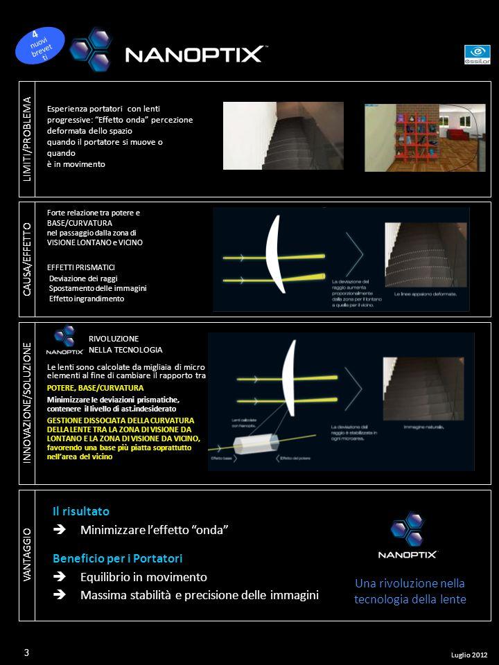 LIMITI/PROBLEMA Esperienza portatori con lenti progressive: Effetto onda percezione deformata dello spazio quando il portatore si muove o quando è in