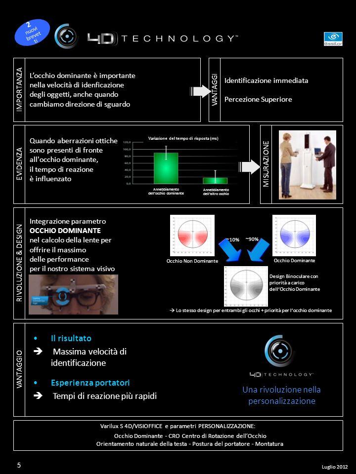 IMPORTANZA Locchio dominante è importante nella velocità di idenficazione degli oggetti, anche quando cambiamo direzione di sguardo VANTAGGI Identific