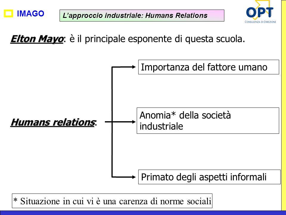 IMAGO Elton Mayo Elton Mayo: è il principale esponente di questa scuola. Humans relations Humans relations: Importanza del fattore umano Anomia* della