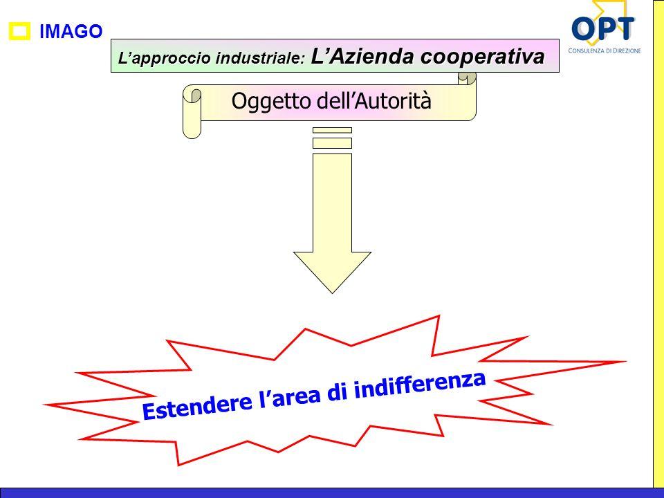 IMAGO Oggetto dellAutorità Estendere larea di indifferenza Lapproccio industriale: LAzienda cooperativa