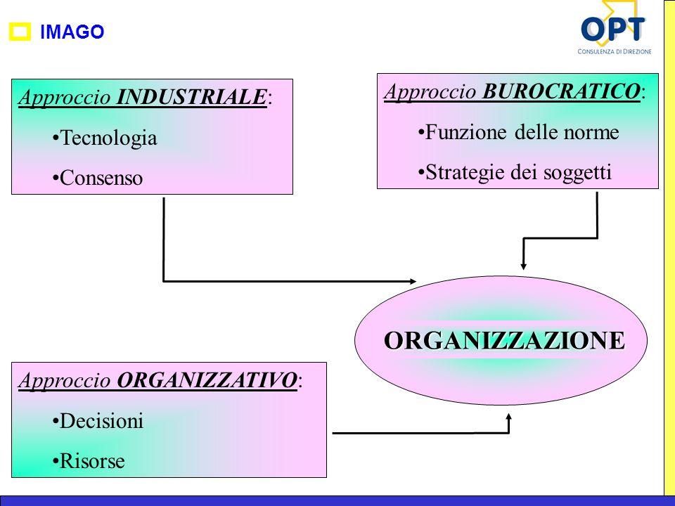 IMAGO ORGANIZZAZIONE Approccio INDUSTRIALE: Tecnologia Consenso Approccio BUROCRATICO: Funzione delle norme Strategie dei soggetti Approccio ORGANIZZA