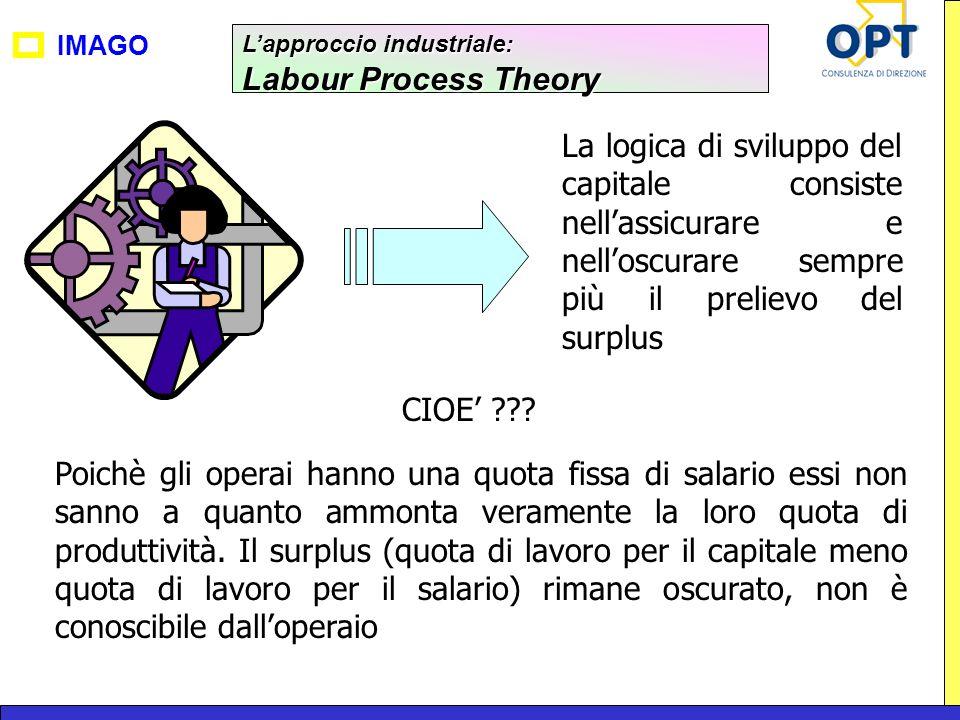 IMAGO Lapproccio industriale: Labour Process Theory La logica di sviluppo del capitale consiste nellassicurare e nelloscurare sempre più il prelievo d