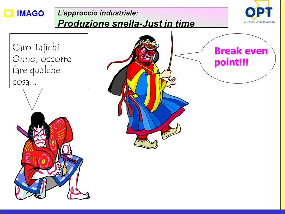 IMAGO Lapproccio industriale: Produzione snella-Just in time Caro Tajichi Ohno, occorre fare qualche cosa... Break even point!!!