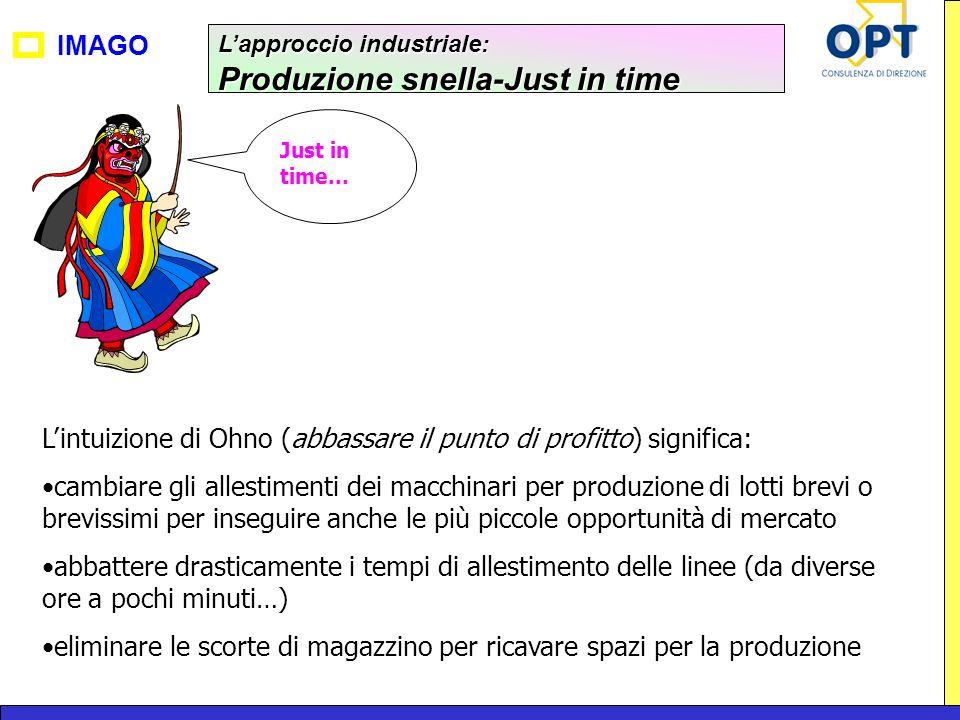 IMAGO Lapproccio industriale: Produzione snella-Just in time Lintuizione di Ohno (abbassare il punto di profitto) significa: cambiare gli allestimenti