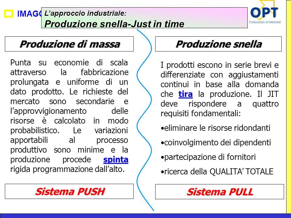 IMAGO Lapproccio industriale: Produzione snella-Just in time Produzione di massa Produzione snella spinta Punta su economie di scala attraverso la fab