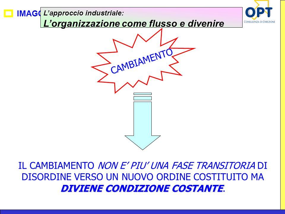 IMAGO Lapproccio industriale: Lorganizzazione come flusso e divenire CAMBIAMENTO DIVIENE CONDIZIONE COSTANTE IL CAMBIAMENTO NON E PIU UNA FASE TRANSIT