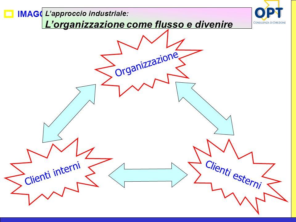 IMAGO Lapproccio industriale: Lorganizzazione come flusso e divenire Organizzazione Clienti esterni Clienti interni
