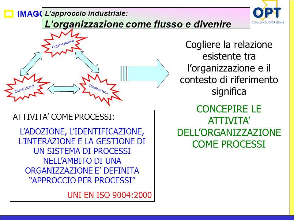 IMAGO Organizzazione Clienti esterni Clienti interni Lapproccio industriale: Lorganizzazione come flusso e divenire Cogliere la relazione esistente tr