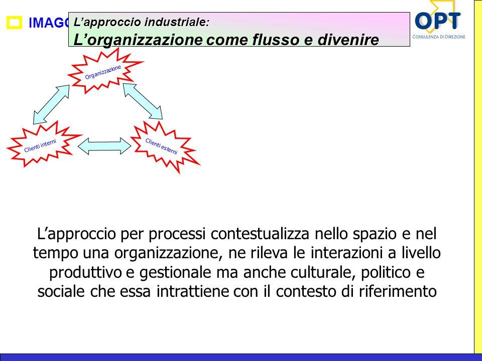 IMAGO Lapproccio industriale: Lorganizzazione come flusso e divenire Organizzazione Clienti esterni Clienti interni Lapproccio per processi contestual