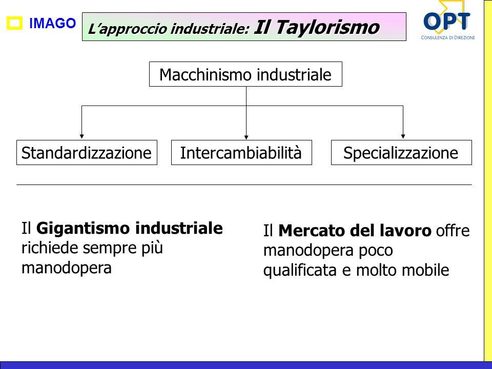 IMAGO Lapproccio industriale: Il Taylorismo Macchinismo industriale StandardizzazioneIntercambiabilitàSpecializzazione Il Gigantismo industriale richi