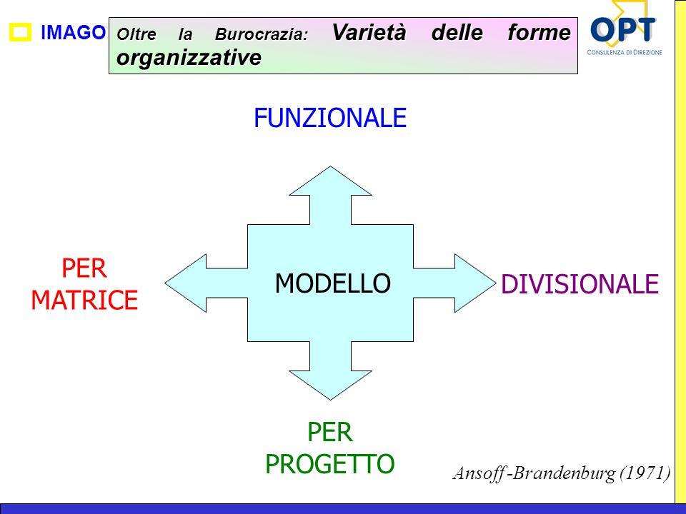 IMAGO Oltre la Burocrazia: Varietà delle forme organizzative MODELLO FUNZIONALE PER MATRICE DIVISIONALE PER PROGETTO Ansoff -Brandenburg (1971)