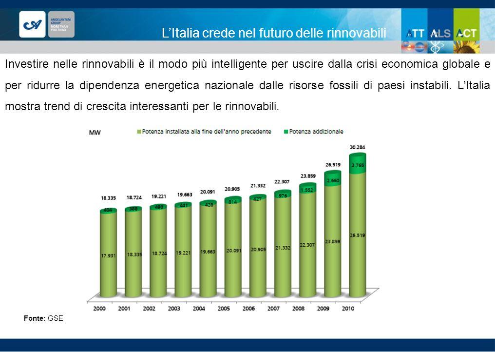 LItalia crede nel futuro delle rinnovabili Fonte: GSE Investire nelle rinnovabili è il modo più intelligente per uscire dalla crisi economica globale