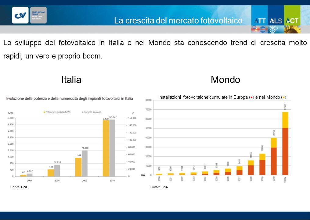 La crescita del mercato fotovoltaico Lo sviluppo del fotovoltaico in Italia e nel Mondo sta conoscendo trend di crescita molto rapidi, un vero e propr
