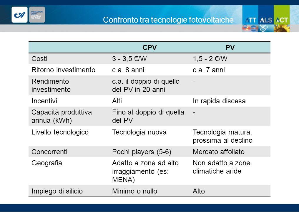 Confronto tra tecnologie fotovoltaiche CPVPV Costi3 - 3,5 /W1,5 - 2 /W Ritorno investimentoc.a. 8 annic.a. 7 anni Rendimento investimento c.a. il dopp
