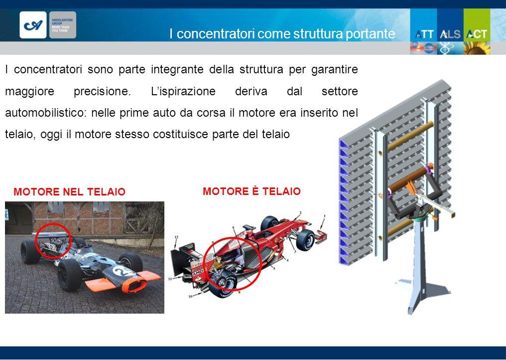 I concentratori come struttura portante MOTORE NEL TELAIO I concentratori sono parte integrante della struttura per garantire maggiore precisione. Lis
