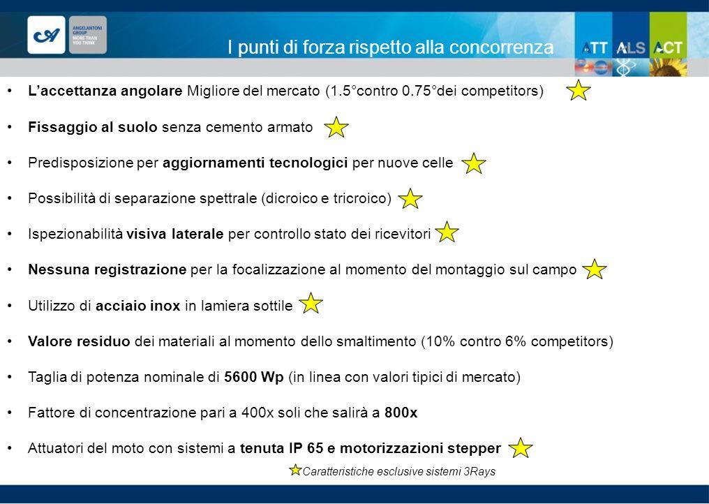 I punti di forza rispetto alla concorrenza Laccettanza angolare Migliore del mercato (1.5°contro 0.75°dei competitors) Fissaggio al suolo senza cement