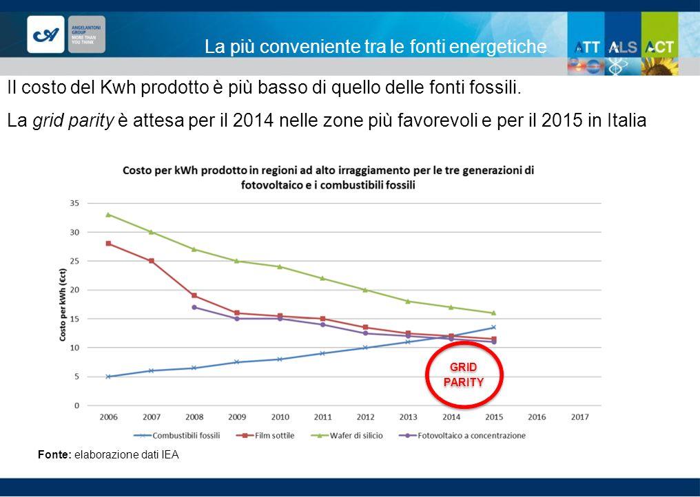La più conveniente tra le fonti energetiche Il costo del Kwh prodotto è più basso di quello delle fonti fossili. La grid parity è attesa per il 2014 n