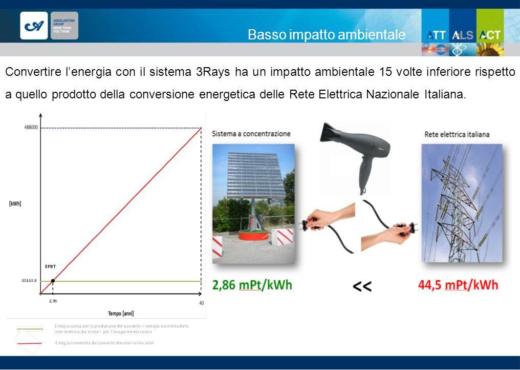 Basso impatto ambientale Convertire lenergia con il sistema 3Rays ha un impatto ambientale 15 volte inferiore rispetto a quello prodotto della convers
