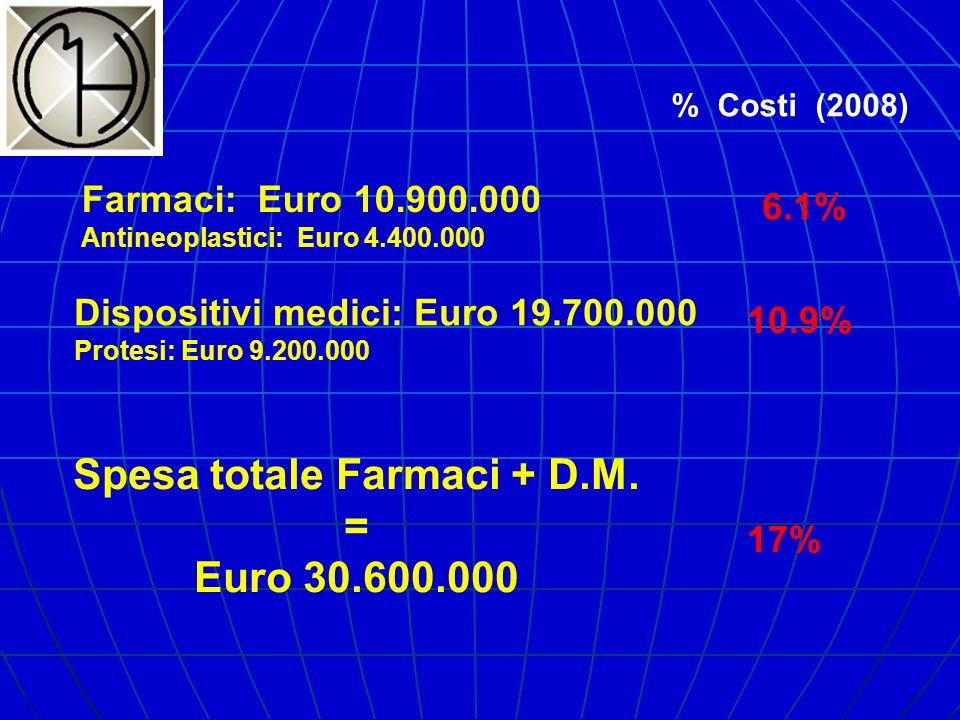 Farmaci: Euro 10.900.000 Antineoplastici: Euro 4.400.000 Dispositivi medici: Euro 19.700.000 Protesi: Euro 9.200.000 Spesa totale Farmaci + D.M. = Eur