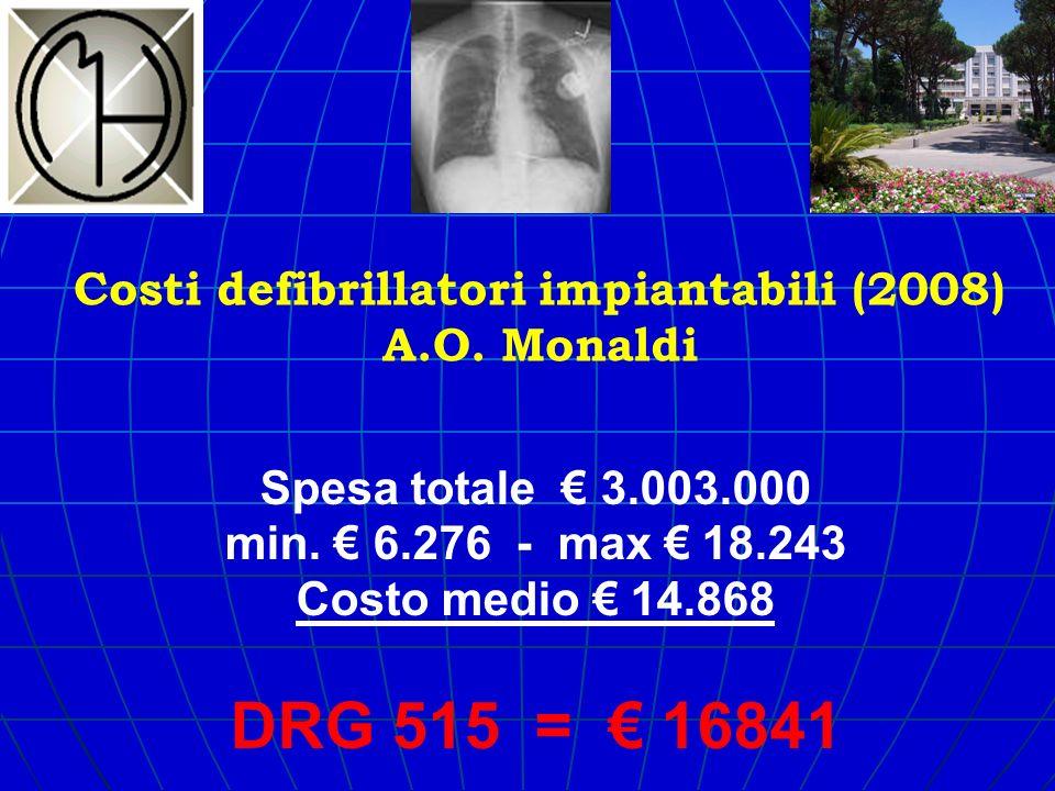 Costi defibrillatori impiantabili (2008) A.O. Monaldi Spesa totale 3.003.000 min. 6.276 - max 18.243 Costo medio 14.868 DRG 515 = 16841