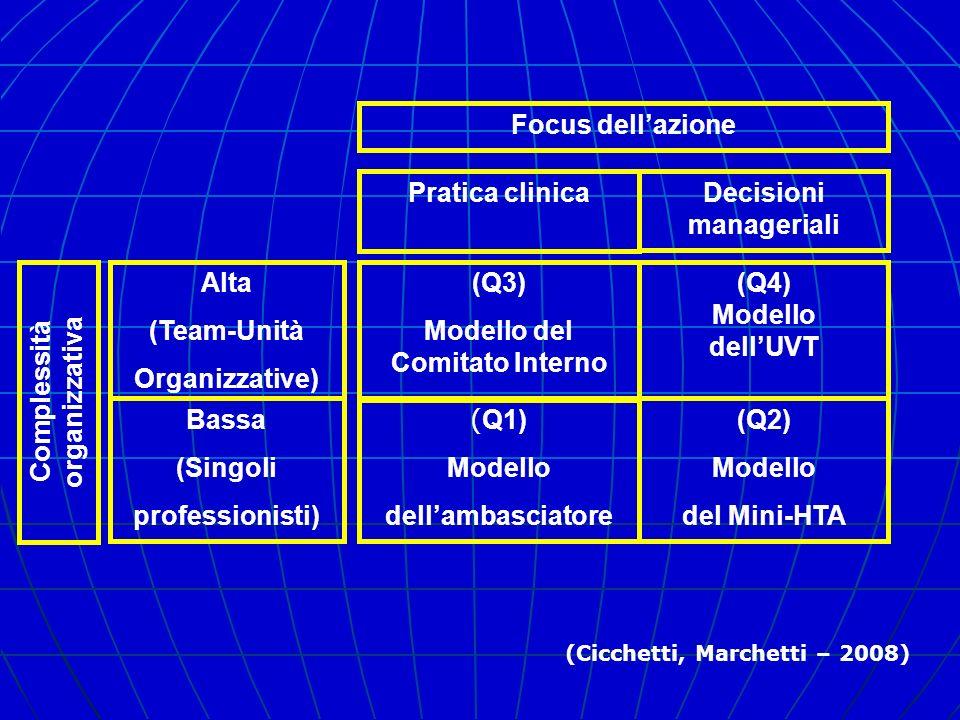 Focus dellazione Pratica clinicaDecisioni manageriali (Q3) Modello del Comitato Interno (Q4) Modello dellUVT ( Q1) Modello dellambasciatore (Q2) Model