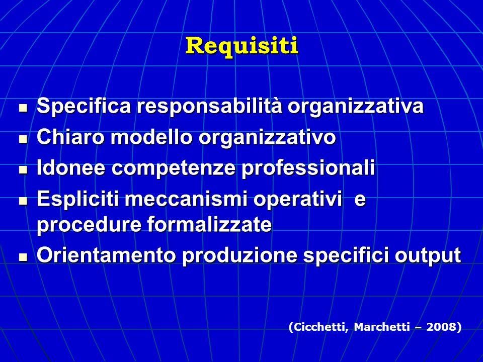 Requisiti Specifica responsabilità organizzativa Specifica responsabilità organizzativa Chiaro modello organizzativo Chiaro modello organizzativo Idon