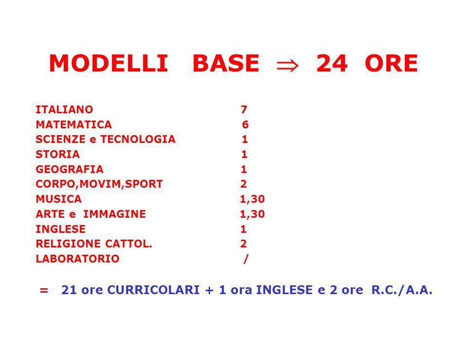 MODELLI BASE 24 ORE ITALIANO 7 MATEMATICA 6 SCIENZE e TECNOLOGIA 1 STORIA 1 GEOGRAFIA 1 CORPO,MOVIM,SPORT 2 MUSICA 1,30 ARTE e IMMAGINE 1,30 INGLESE 1 RELIGIONE CATTOL.
