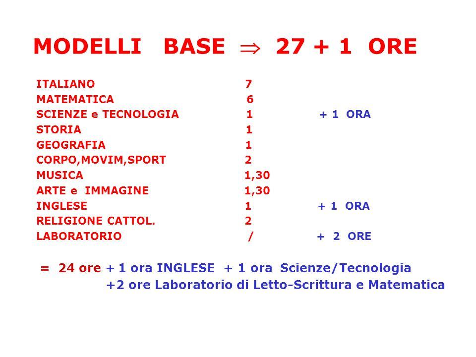 MODELLI BASE 27 + 1 ORE ITALIANO 7 MATEMATICA 6 SCIENZE e TECNOLOGIA 1 + 1 ORA STORIA 1 GEOGRAFIA 1 CORPO,MOVIM,SPORT 2 MUSICA 1,30 ARTE e IMMAGINE 1,30 INGLESE 1 + 1 ORA RELIGIONE CATTOL.