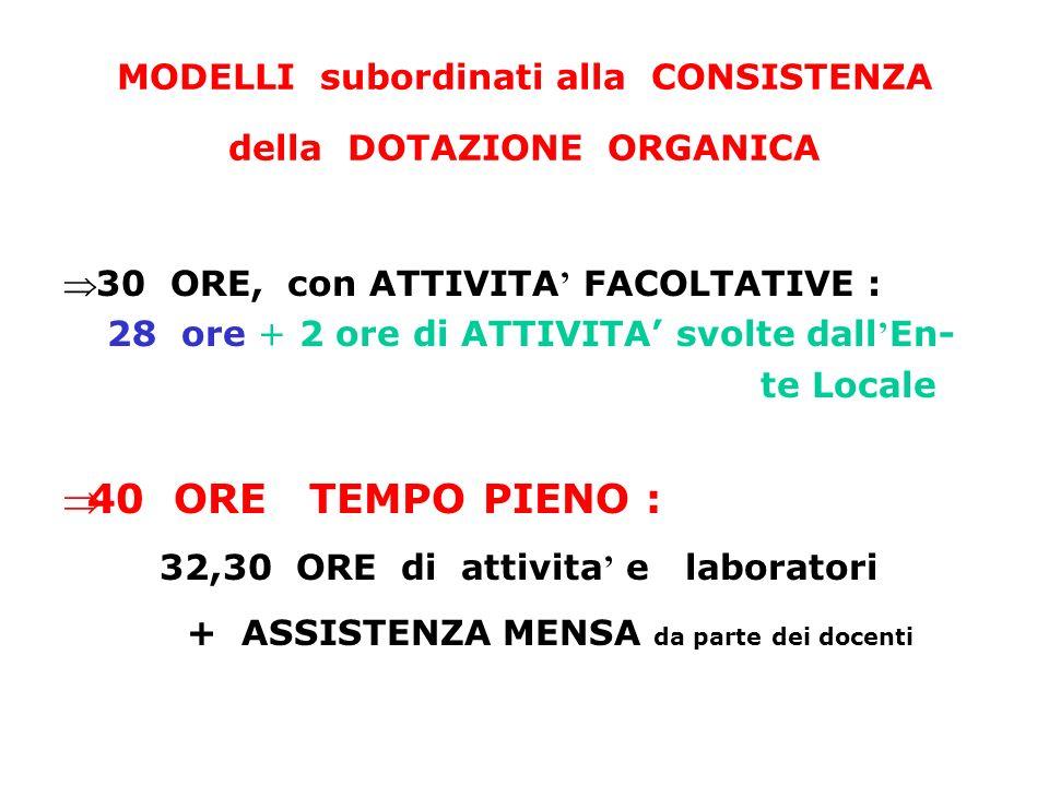 MODELLI subordinati alla CONSISTENZA della DOTAZIONE ORGANICA 30 ORE, con ATTIVITA FACOLTATIVE : 28 ore + 2 ore di ATTIVITA svolte dall En- te Locale