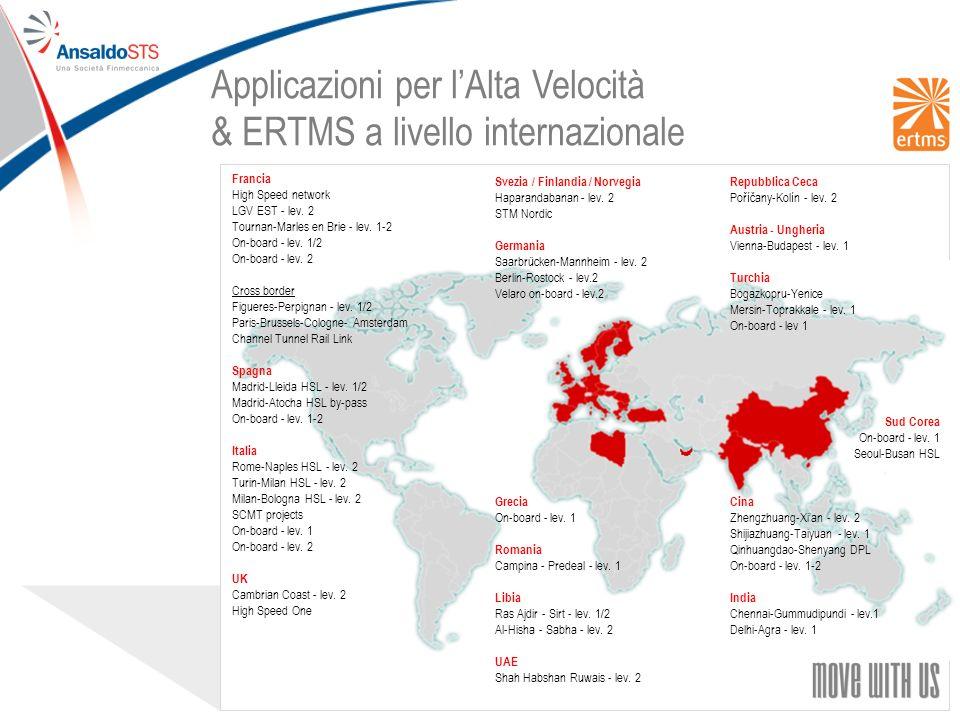 18 Applicazioni per lAlta Velocità & ERTMS a livello internazionale Svezia / Finlandia / Norvegia Haparandabanan - lev.