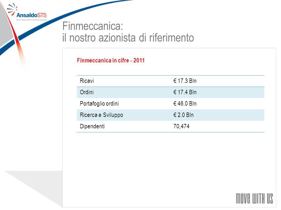 33 Finmeccanica in cifre - 2011 Ricavi 17.3 Bln Ordini 17.4 Bln Portafoglio ordini 46.0 Bln Ricerca e Sviluppo 2.0 Bln Dipendenti70,474 Finmeccanica: il nostro azionista di riferimento