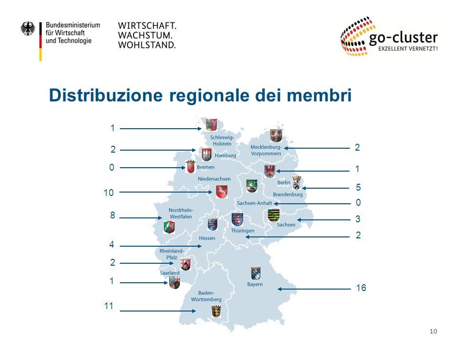 10 2 5 1 0 3 2 16 Distribuzione regionale dei membri 11 1 2 4 8 10 0 2 1