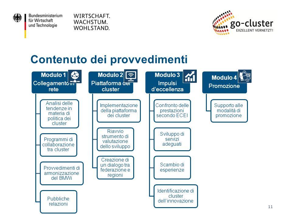 Contenuto dei provvedimenti 11 Modulo 1 Collegamento in rete Analisi delle tendenze in materia di politica dei cluster Programmi di collaborazione tra