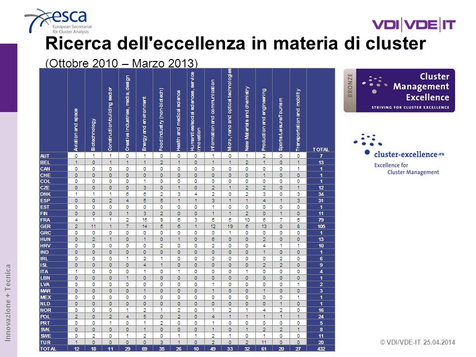 Innovazione + Tecnica Ricerca dell'eccellenza in materia di cluster (Ottobre 2010 – Marzo 2013) © VDI/VDE-IT 25.04.2014