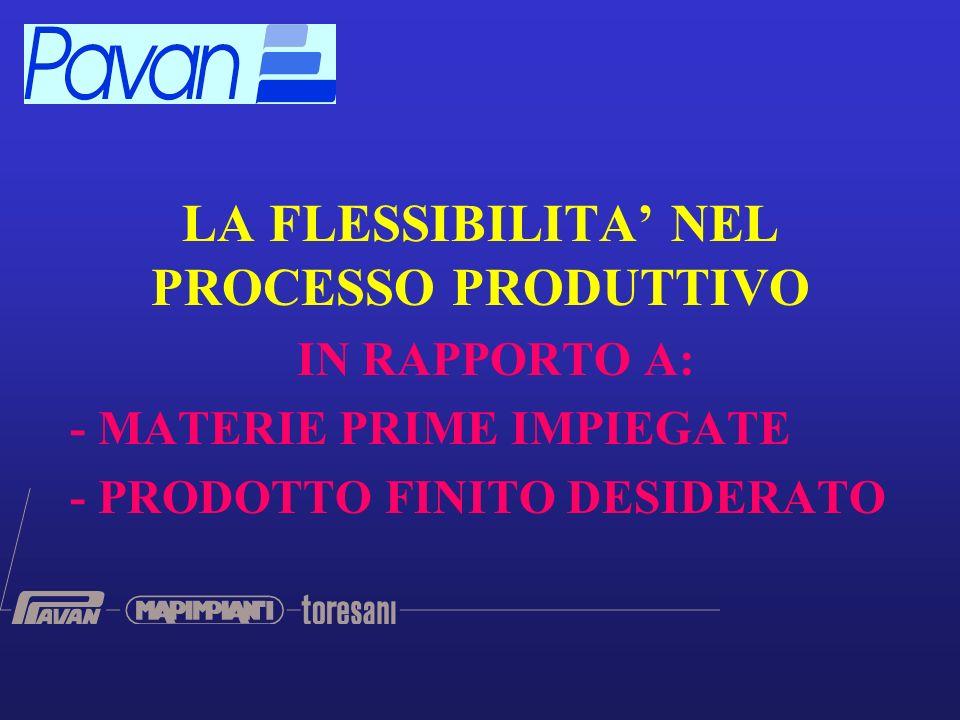 LA FLESSIBILITA NEL PROCESSO PRODUTTIVO IN RAPPORTO A: - MATERIE PRIME IMPIEGATE - PRODOTTO FINITO DESIDERATO