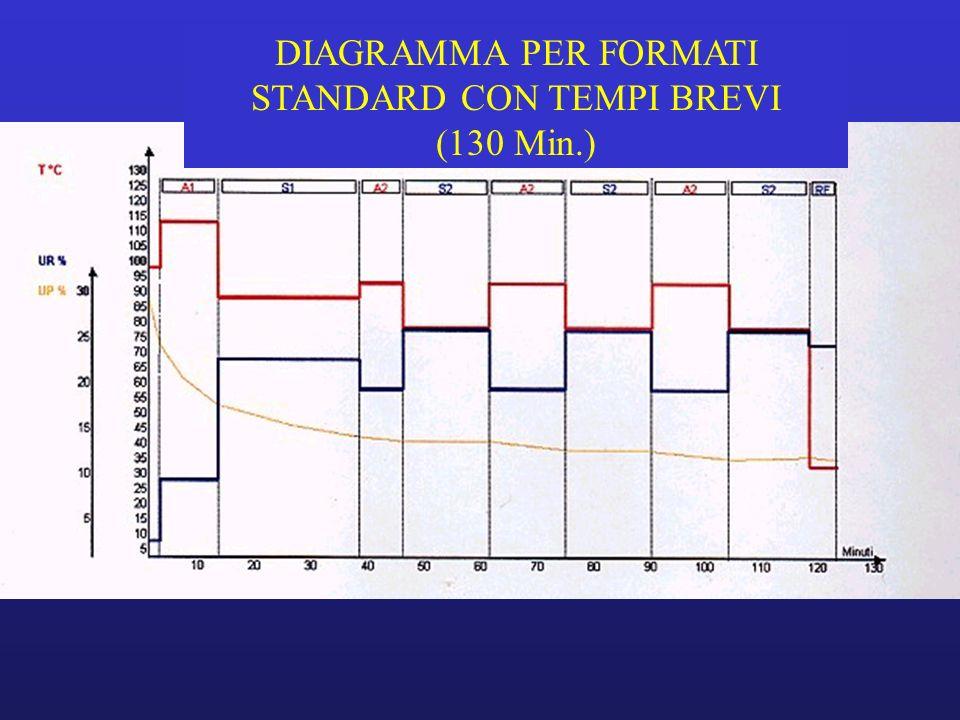 DIAGRAMMA PER FORMATI STANDARD CON TEMPI BREVI (130 Min.)