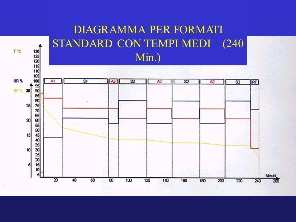DIAGRAMMA PER FORMATI STANDARD CON TEMPI MEDI (240 Min.)