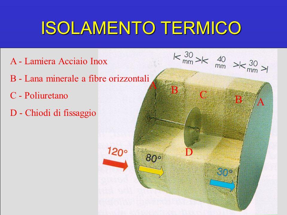 ISOLAMENTO TERMICO A B C B A A - Lamiera Acciaio Inox B - Lana minerale a fibre orizzontali C - Poliuretano D - Chiodi di fissaggio D