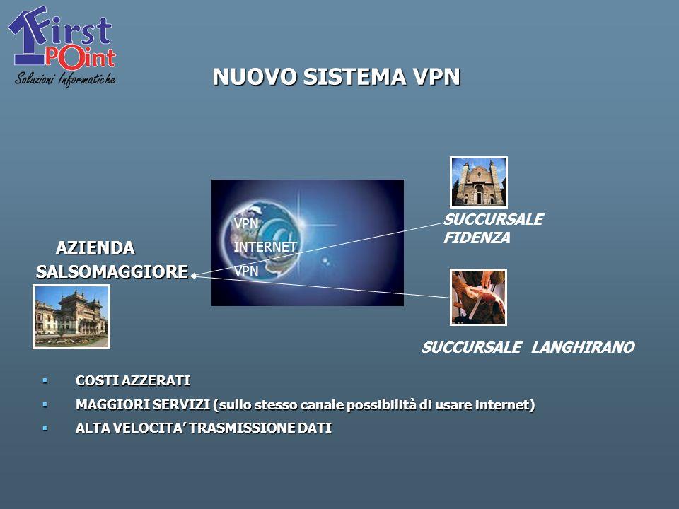 NUOVO SISTEMA VPN AZIENDA AZIENDASALSOMAGGIORE VPN INTERNET VPN SUCCURSALE FIDENZA SUCCURSALE LANGHIRANO COSTI AZZERATI COSTI AZZERATI MAGGIORI SERVIZI (sullo stesso canale possibilità di usare internet) MAGGIORI SERVIZI (sullo stesso canale possibilità di usare internet) ALTA VELOCITA TRASMISSIONE DATI ALTA VELOCITA TRASMISSIONE DATI