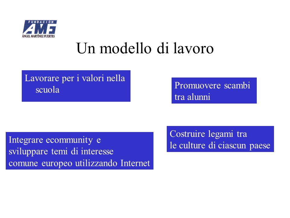 Un modello di lavoro Lavorare per i valori nella scuola Integrare ecommunity e sviluppare temi di interesse comune europeo utilizzando Internet Promuo