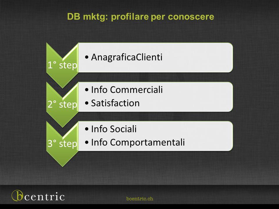DB mktg: profilare per conoscere 1° step AnagraficaClienti 2° step Info Commerciali Satisfaction 3° step Info Sociali Info Comportamentali