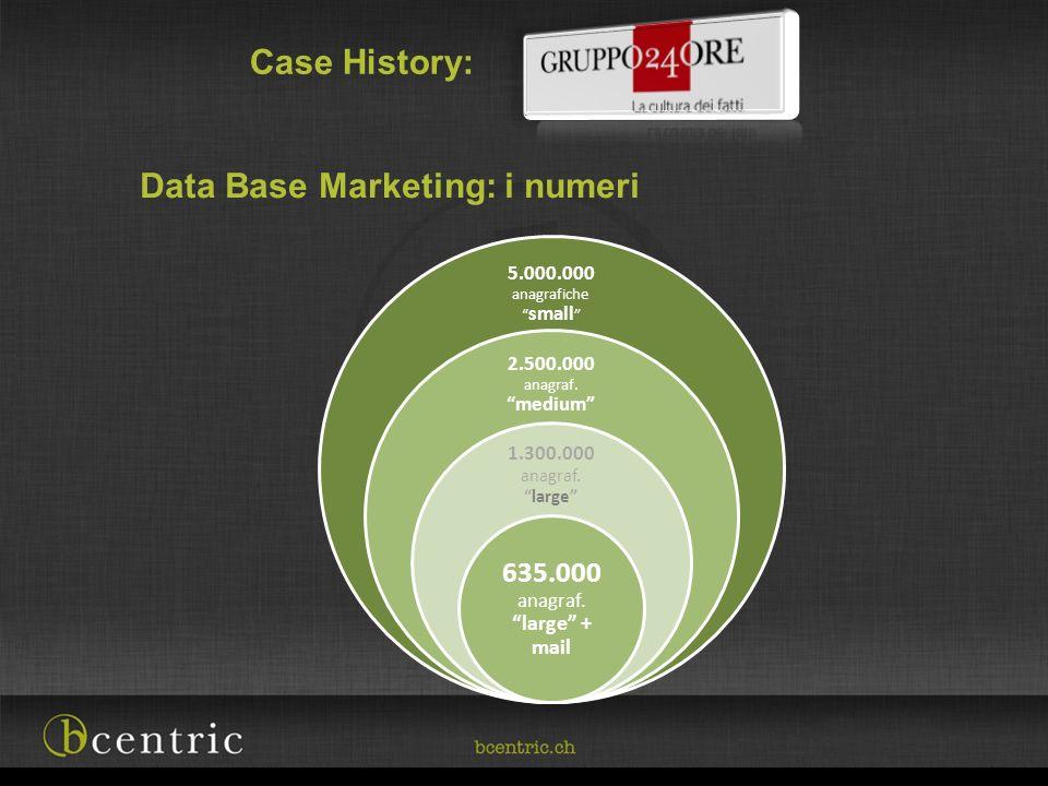 Case History: Data Base Marketing: i numeri 5.000.000 anagrafiche small 2.500.000 anagraf. medium 1.300.000 anagraf.large 635.000 anagraf. large + mai
