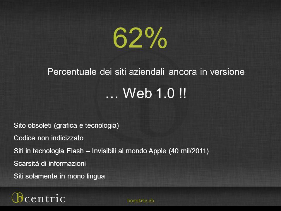 Percentuale dei siti aziendali ancora in versione … Web 1.0 !! Sito obsoleti (grafica e tecnologia) Codice non indicizzato Siti in tecnologia Flash –