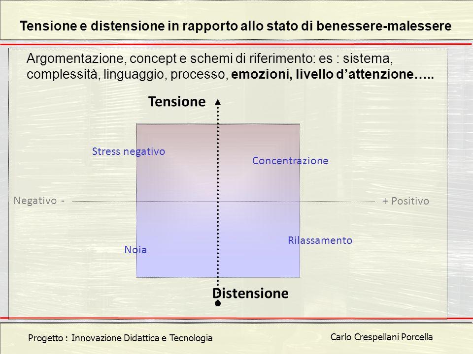 Carlo Crespellani Porcella Progetto POR 2000-2006 : Progettazione ambientale Carlo Crespellani Porcella Progetto : Innovazione Didattica e Tecnologia