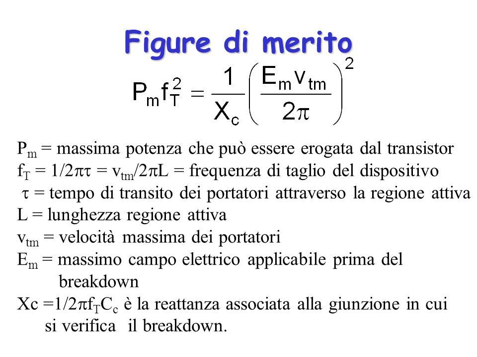 Figure di merito P m = massima potenza che può essere erogata dal transistor f T = 1/2 = v tm /2 L = frequenza di taglio del dispositivo = tempo di tr