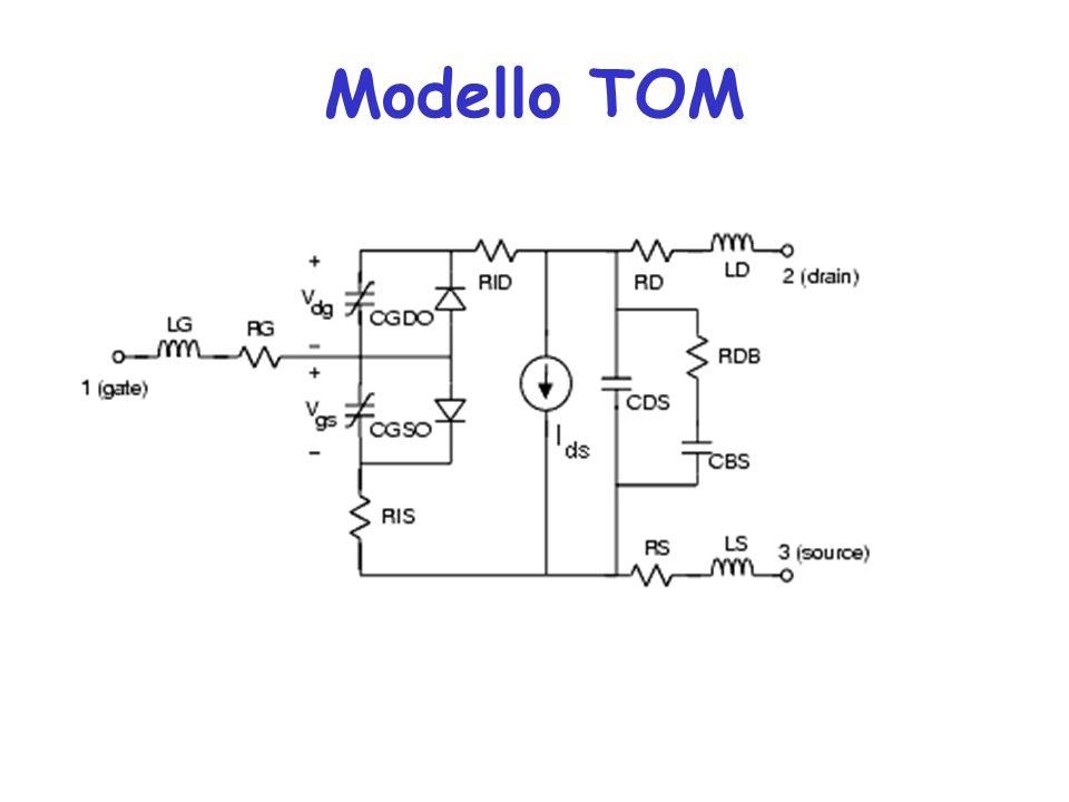 Modello TOM